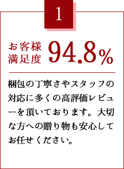 お客様満足度94.8%